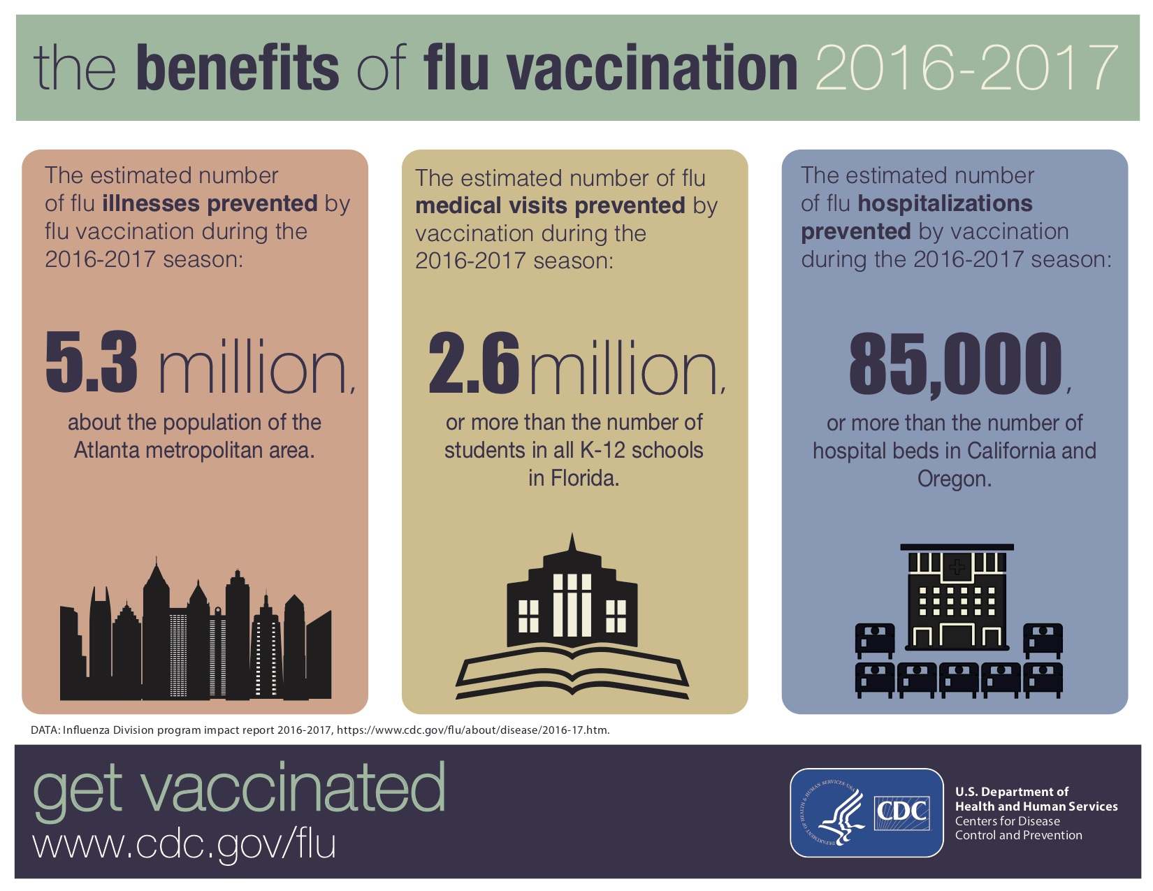 Misconceptions about Flu Vaccine Effectiveness